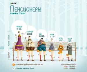 размеры пенсий